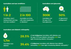 Australian eye conditions