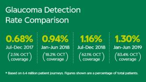 Glaucoma detection rate comparison